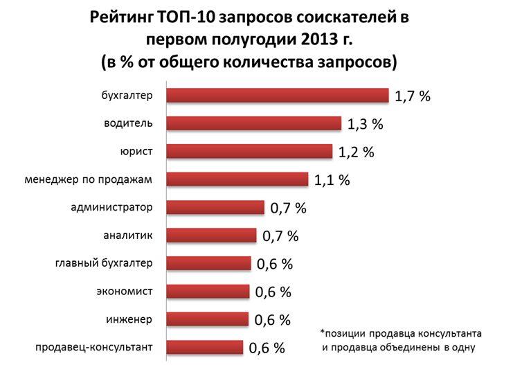 Какую работу ищут украинцы
