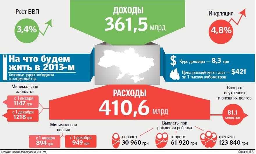 Основные статьи доходов и расходов в бюджете-2013