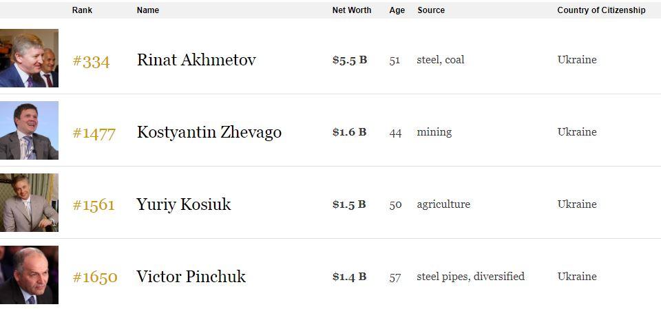 Состояние Косюка в рейтинге Forbes