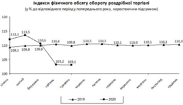 В Украине растет оборот розничной торговли