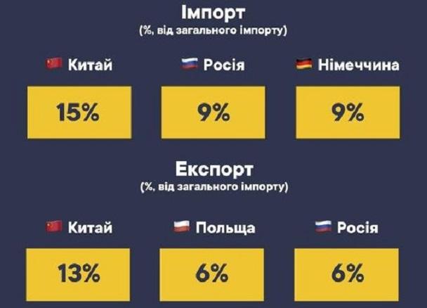 Что покупала и продавала Украина в первом полугодии: Данные таможни
