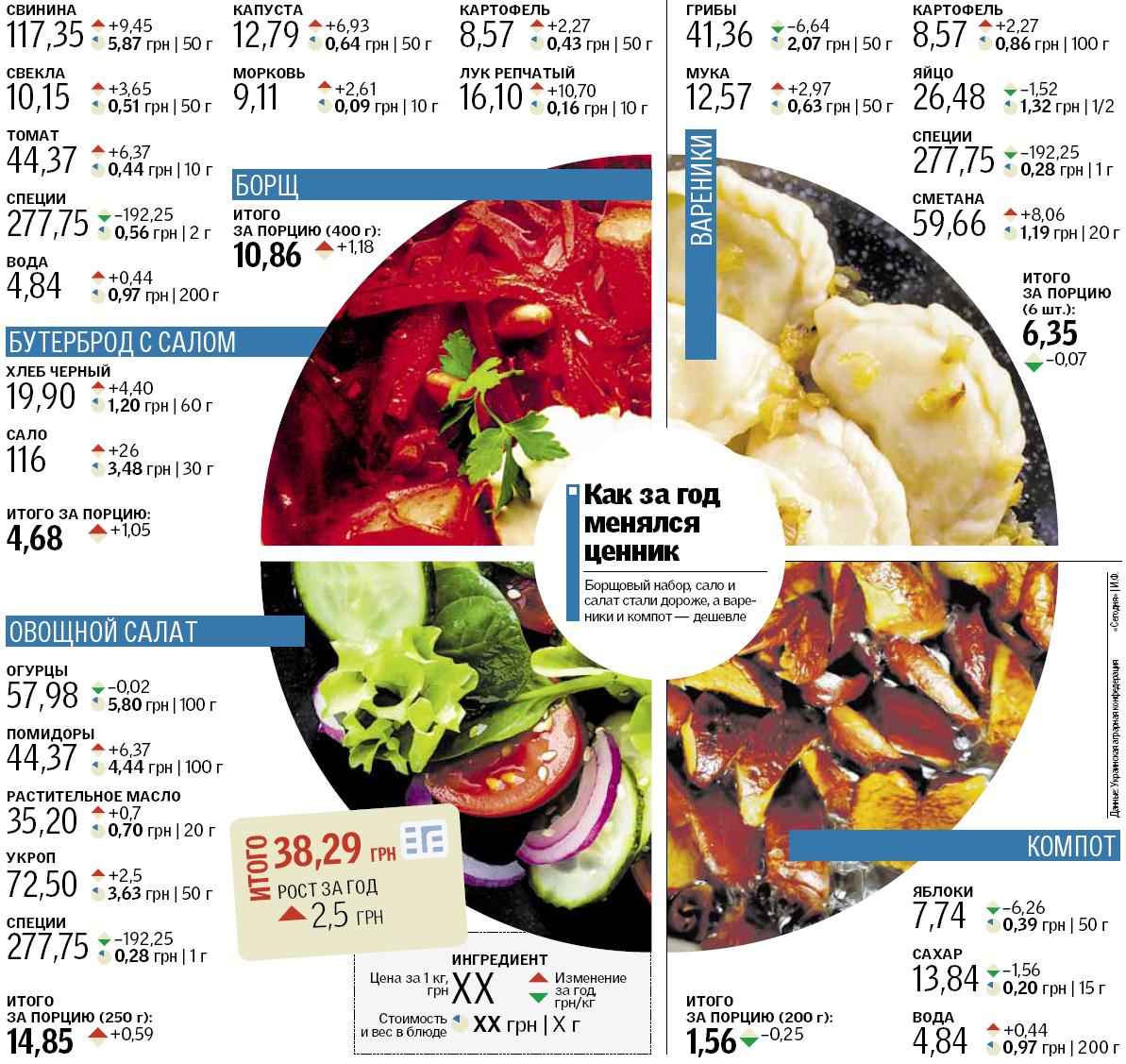 За год больше всего изменилась стоимость бутерброда с салом, который подорожал на 1 грн