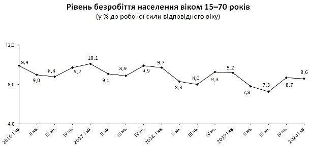 В Госстате назвали число безработных украинцев в первом квартале