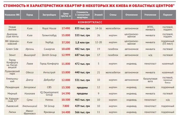 Стоимость квартир в Киеве и областных центрах