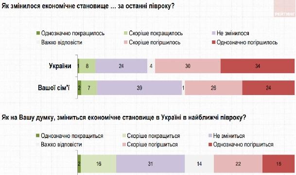 Три четверти украинцев не верят в улучшение экономической ситуации - Опрос