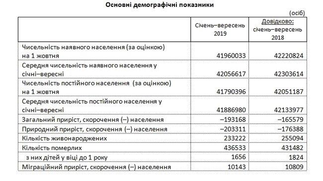 Только за месяц украинцев стало меньше на 16,2 тыс человек