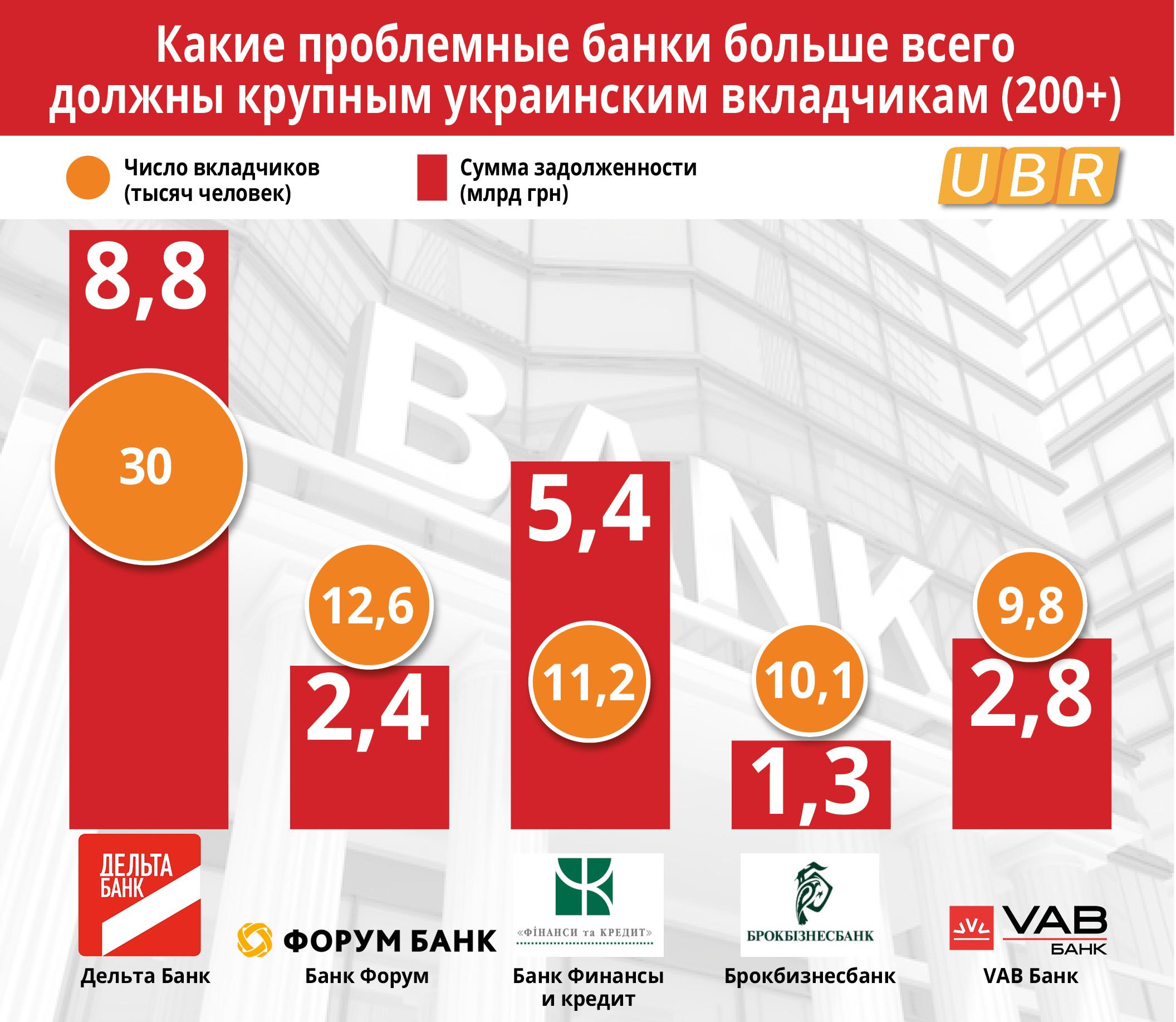 ТОП-5 должников кредиторам