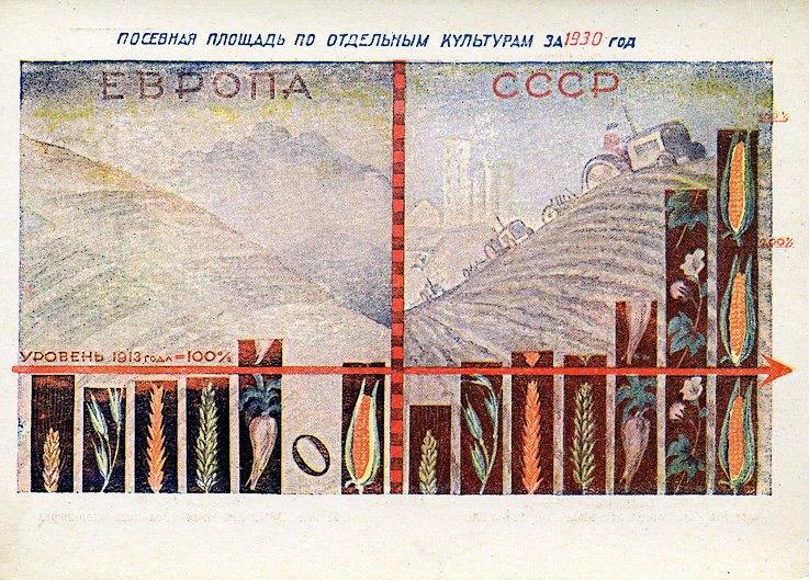 Догнать и перегнать: инфографика из СССР.