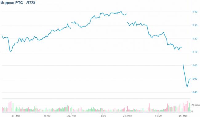 Российский фондовый индекс упал ниже отметки 1100 пунктов