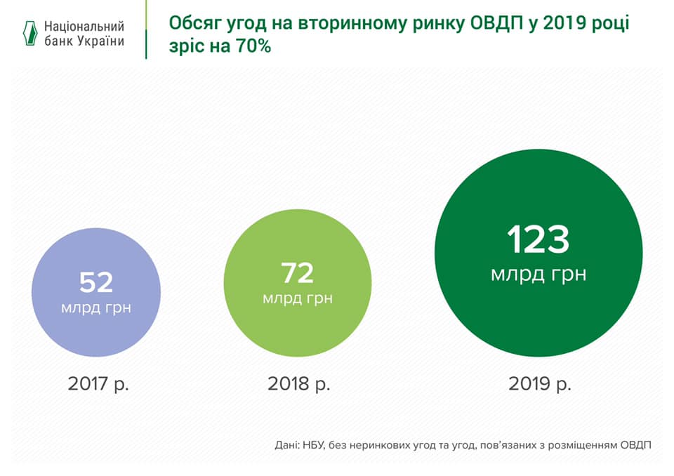 В прошлом году нерезиденты инвестировали в гособлигации около $4,3 млрд