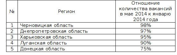 5 регионов, где количество вакансий в мае 2014 года упало  по сравнению с январем 2014 года