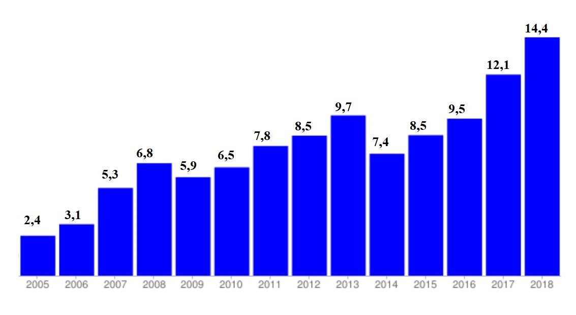 Сколько денег получала Украина от трудовых мигрантов, начиная с 2005 года (млрд долл США)