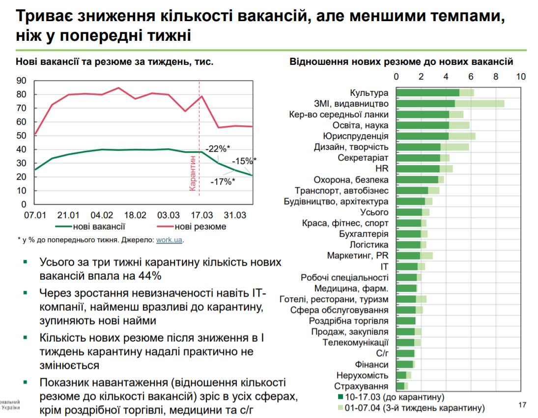 За три недели карантина количество вакансий в Украине снизилось на 44% - НБУ