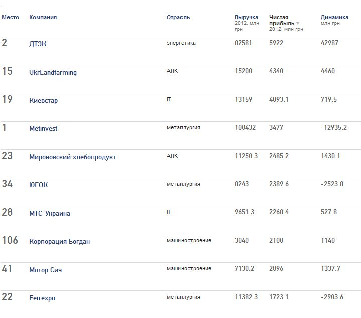 ТОП-10 компаний Украины по уровню чистой прибыли