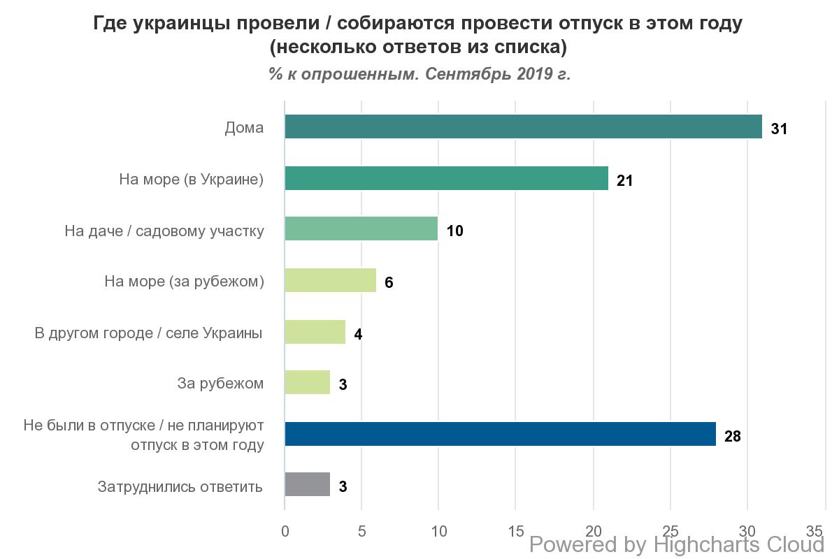 Украинцы рассказали, как провели отпуск