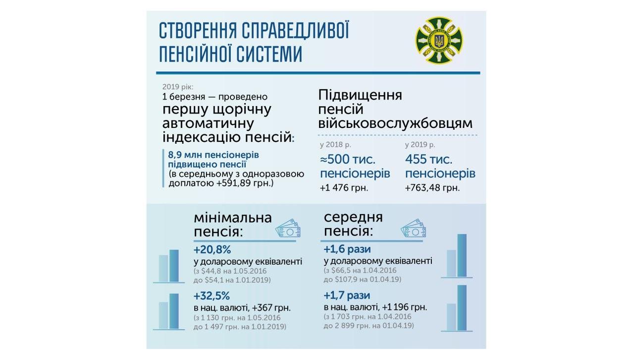 Пенсионная система Украины