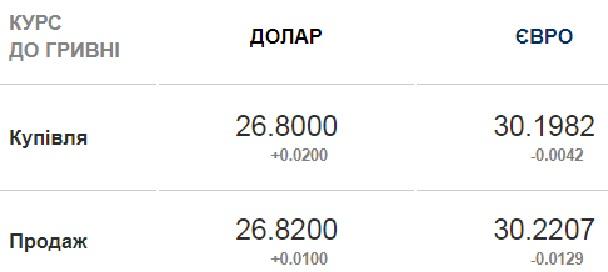Курс валют на 17 июня: гривна снова укрепляется к доллару