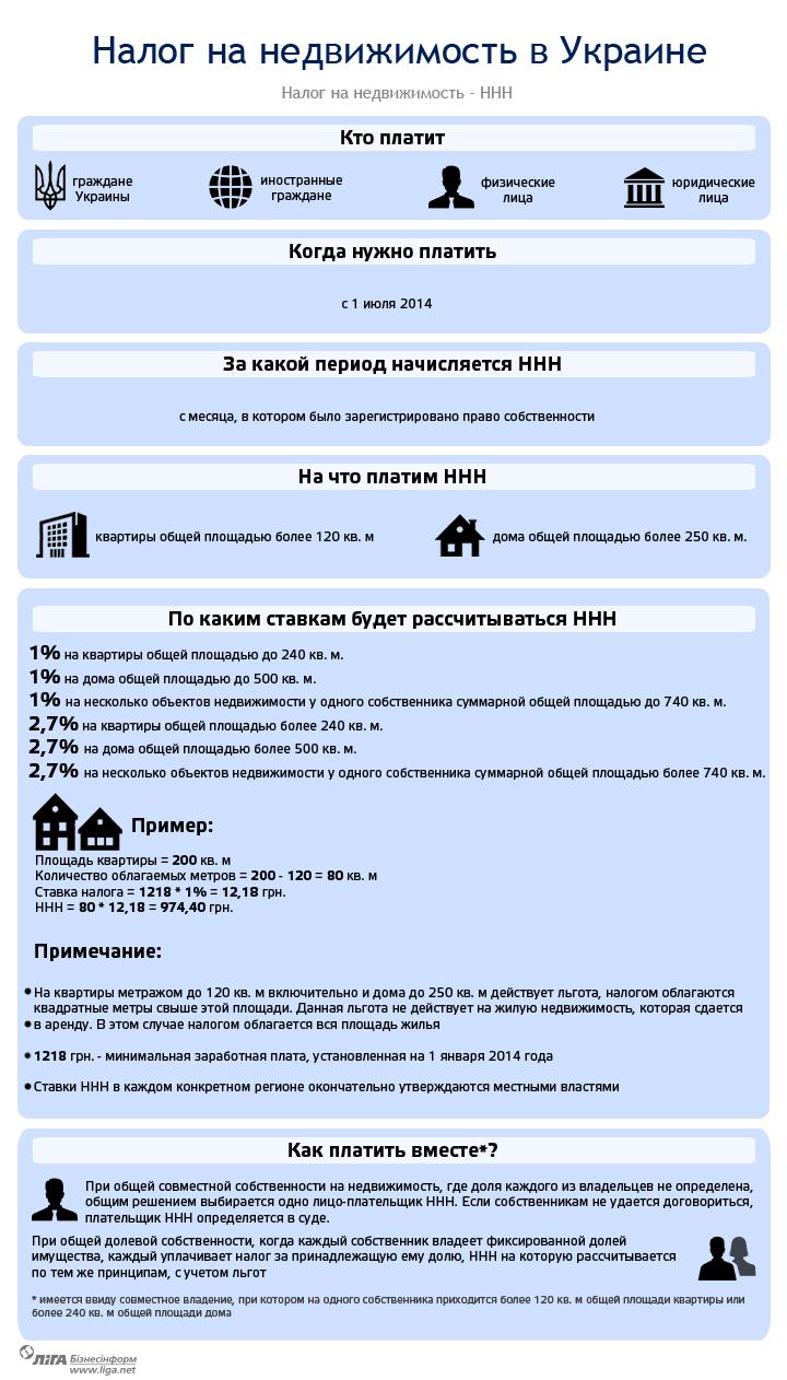 Новый налог на недвижимость: за что придется платить