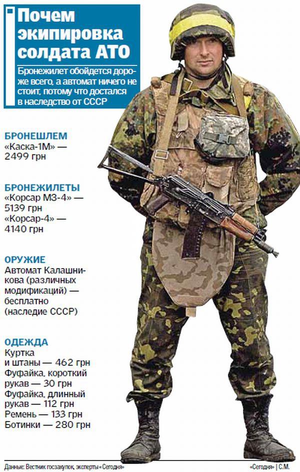 Сколько стоит экипировка украинского солдата