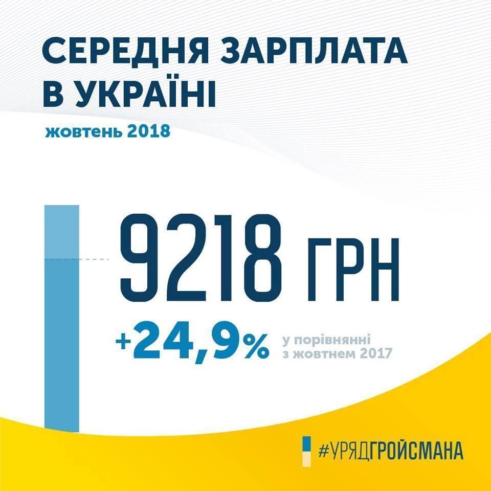 Средняя зарплата в Украине в октябре 2018 года