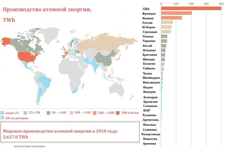 Названы страны-лидеры в атомной энергетике