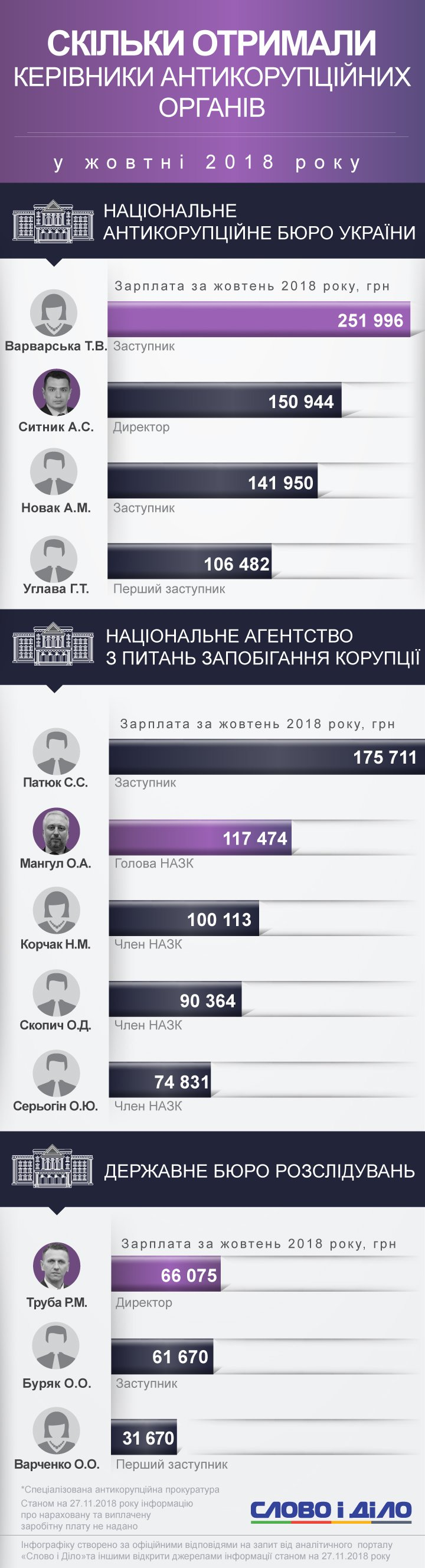 Сколько заработали борцы с коррупцией в Украине