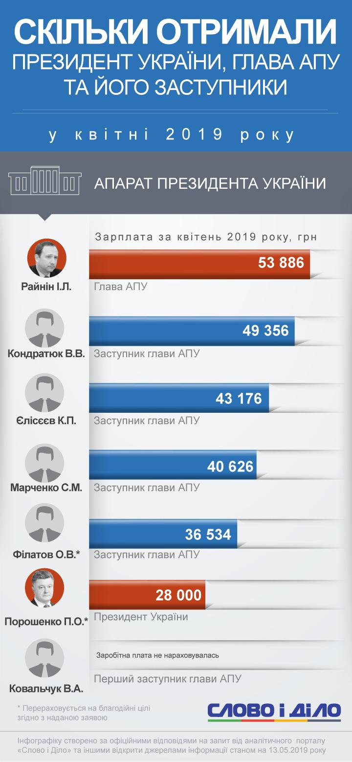 Зарплата Порошенко и сотрудников АПУ за апрель 2019 года