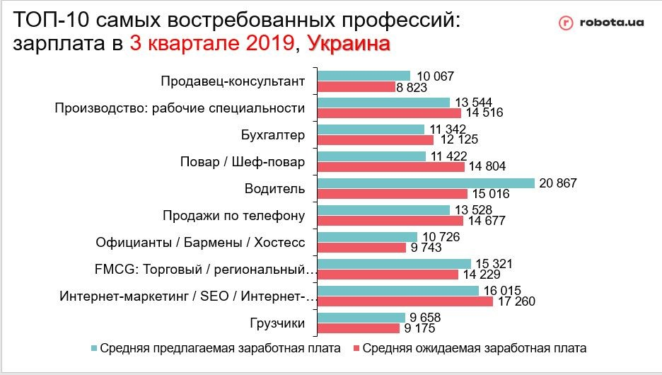 Топ-10 наиболее востребованных профессий в Украине