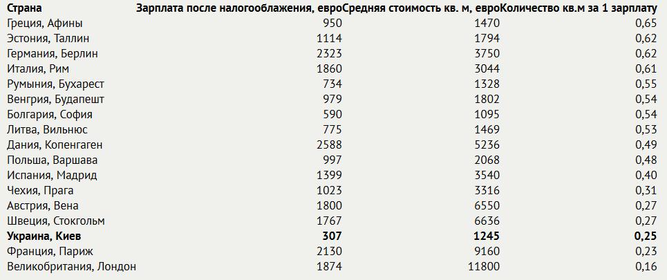 Средняя цена жилья за кв.м. в ЕС и Украине