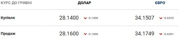 Курс валют на 12.01.2021: НБУ продолжает укреплять гривну