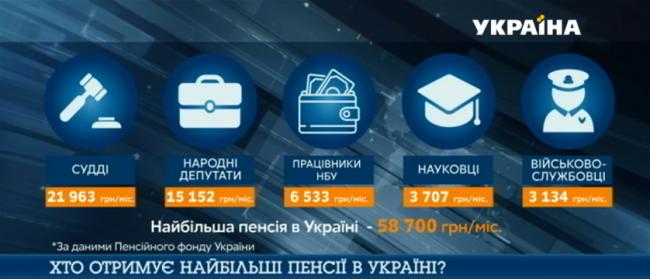 Кто получает самые большие пенсии в Украине