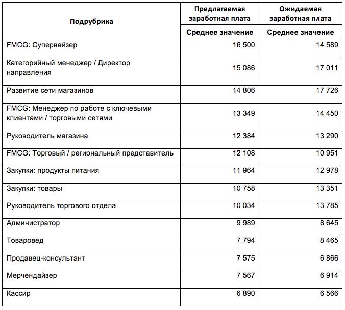 Зарплаты продавцов в Украине
