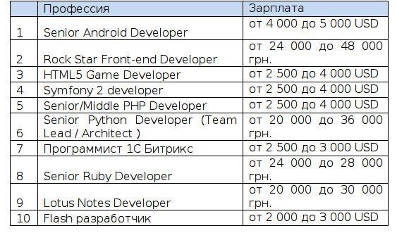 ТОП-10 вакансий для программистов в Киеве