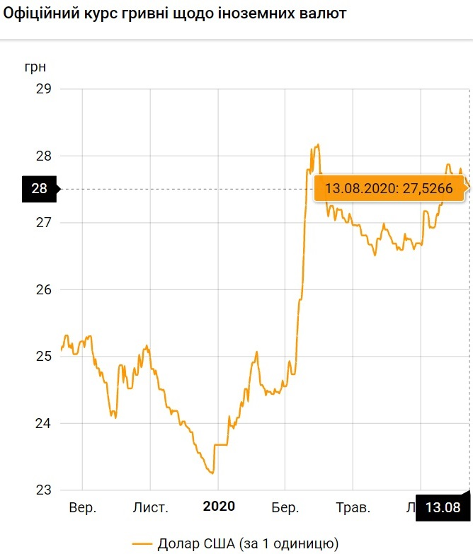 Курс валют на 13.08.2020: Нацбанк продолжает укреплять гривну