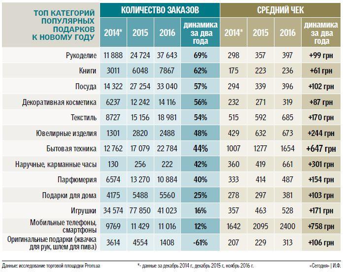 Сколько украинцы готовы тратить на подарки