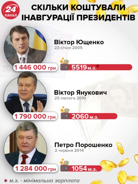 Больше всего заплатили за инаугурацию Ющенко, а меньше всего - за Порошенко