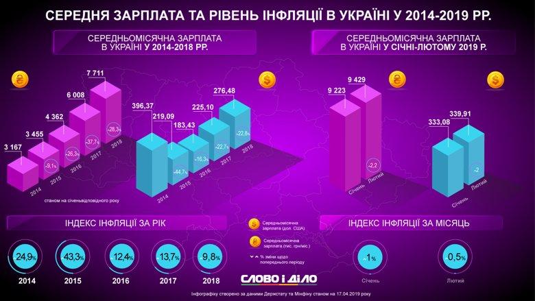 Как соотносились уровни зарплаты и инфляции в 2014-2019 годах