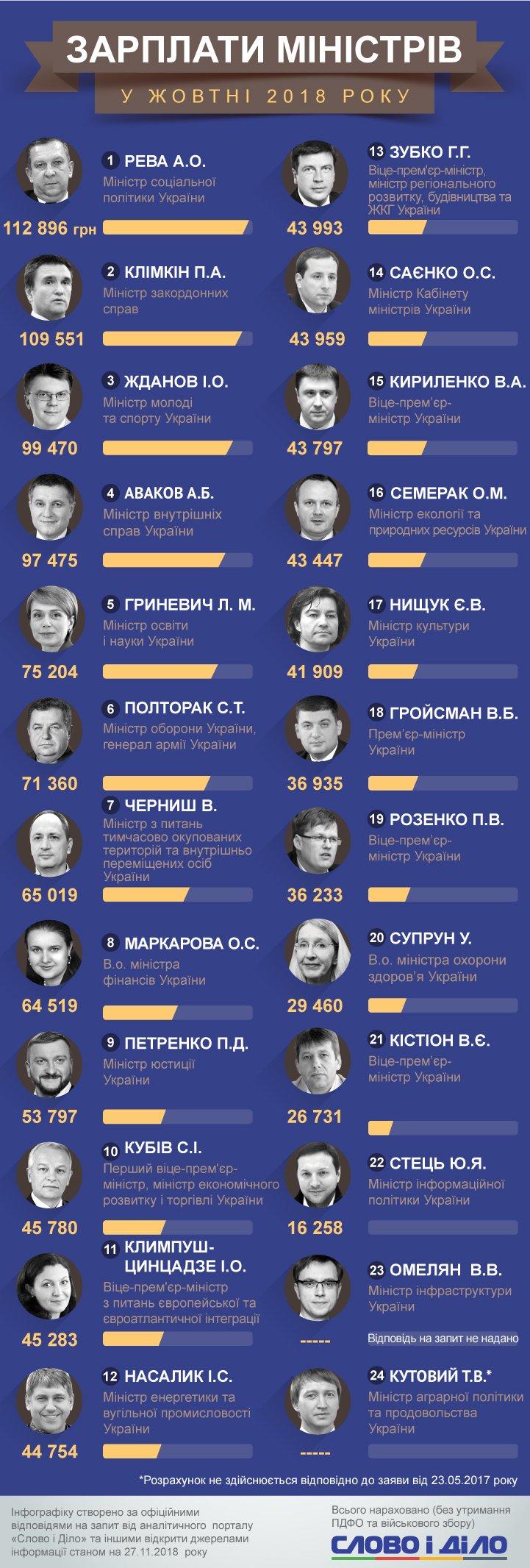 Сколько зарабатывают министры Украины