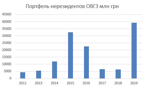 Портфель нерезидентов ОВГЗ (в млн грн)
