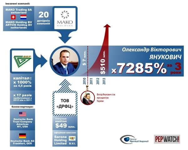 Рост активов Януковича