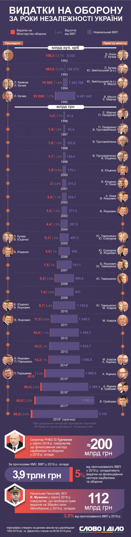 Сколько денег выделялось на украинскую армию за все годы независимости