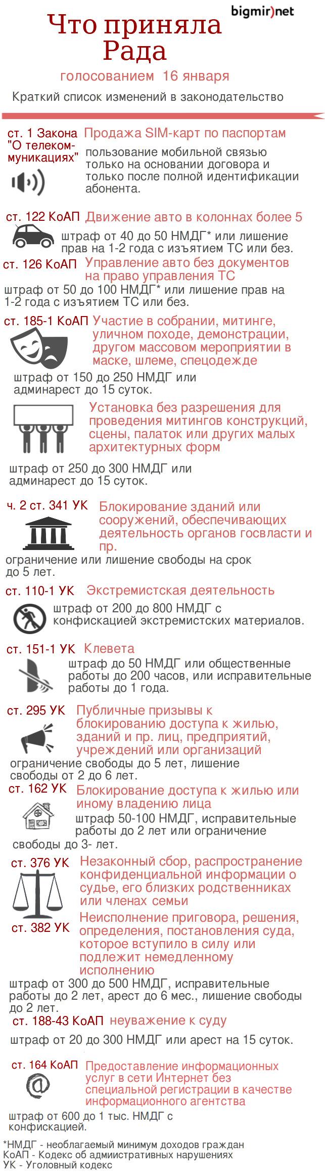 Изменения в законы, принятые 16 января.