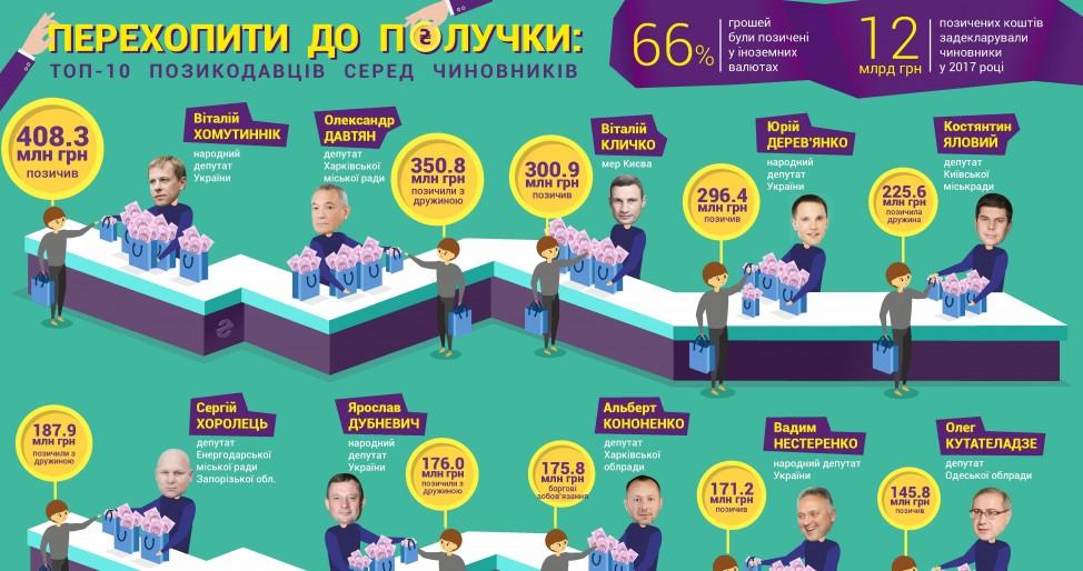 ТОП-10 займодавцев в Украине