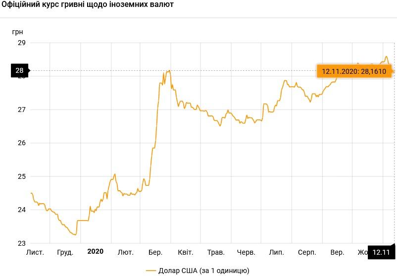 Курс валют на 12.11.2020: гривна проседает к доллару