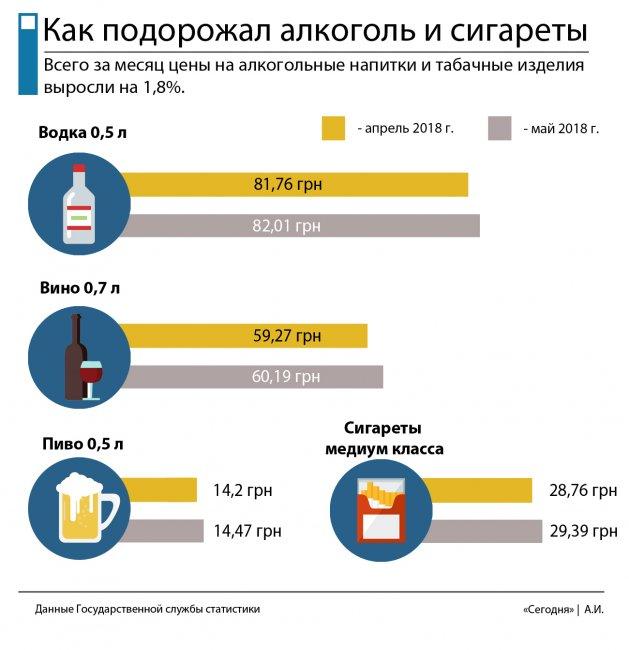 Как подорожал алкоголь и сигареты