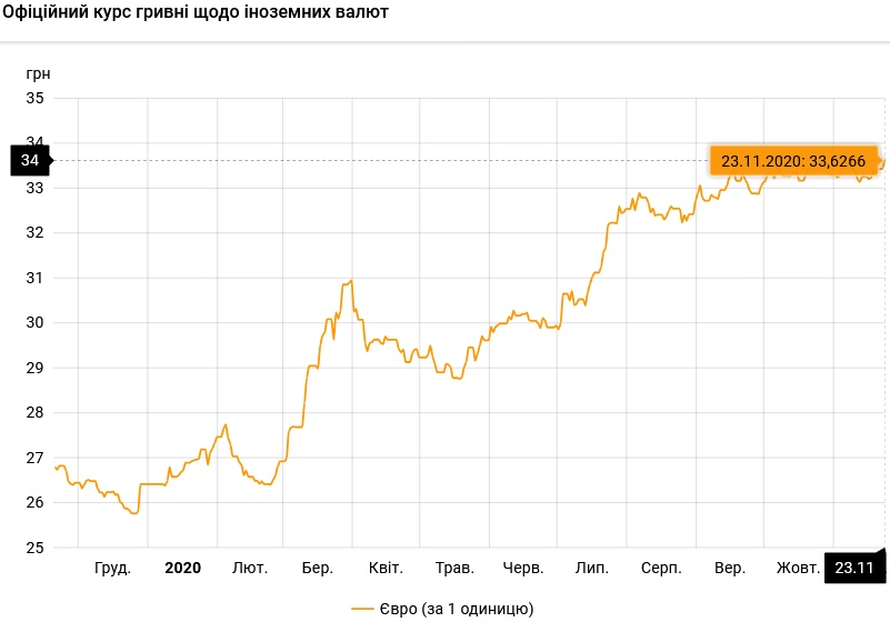 Курс валют на 23.11.2020: гривна продолжает падать в цене