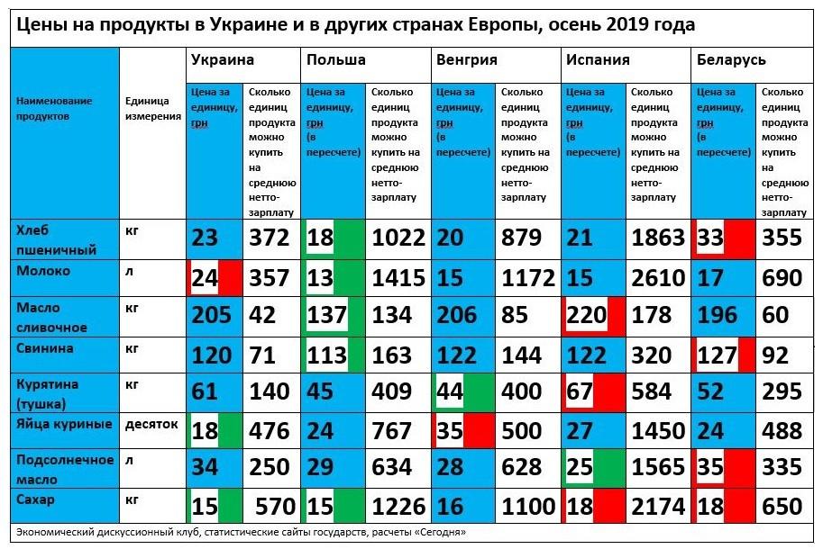 В Украине дешевле только сахар и яйца