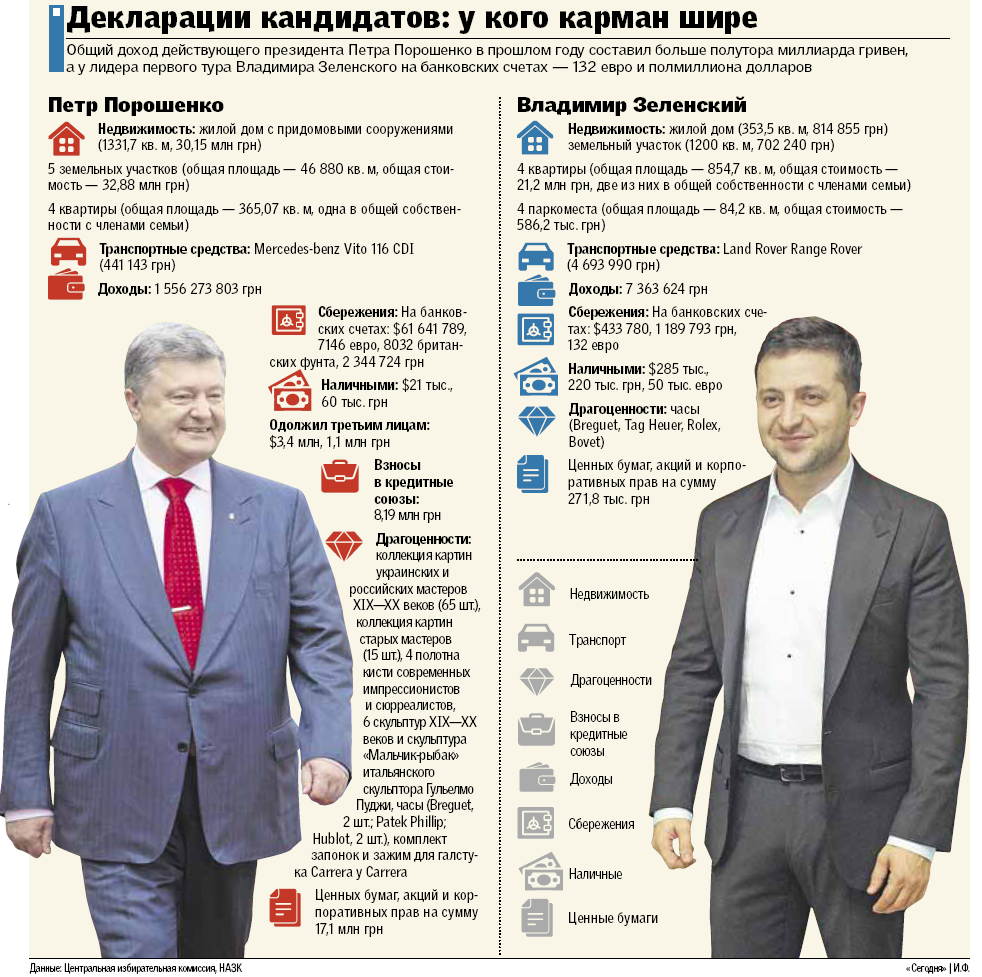 У Порошенко бизнес в Европе, а у Зеленского в России