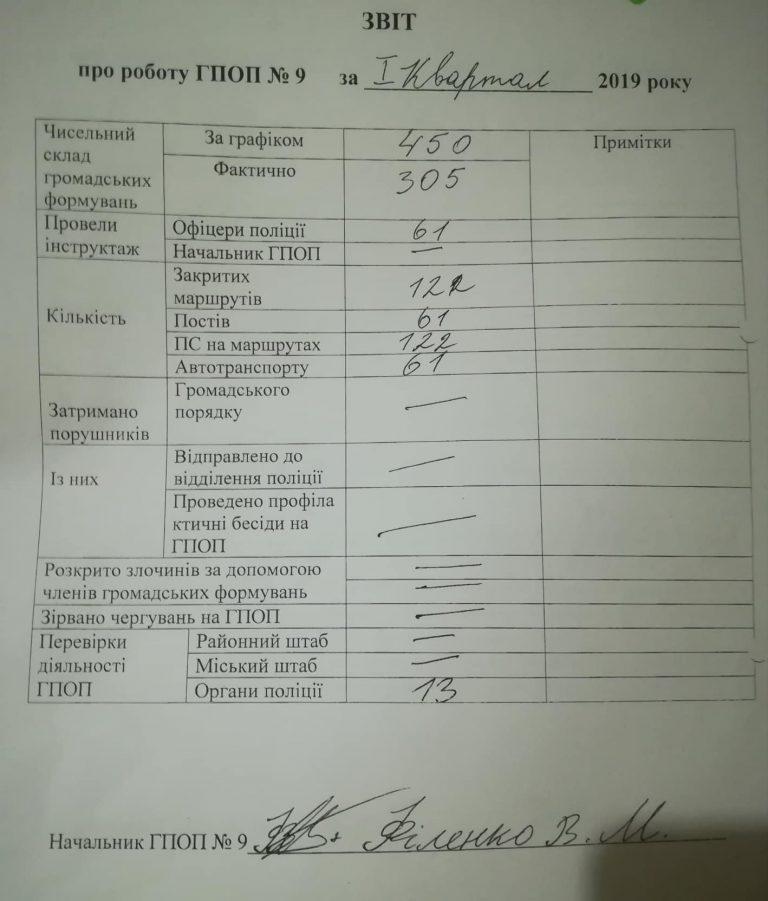 Отчетность по опорным пунктам в Полтаве