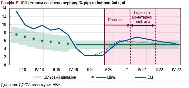 В НБУ озвучили прогноз по инфляции на 2021 год
